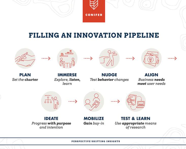 Innovation_Pipeline