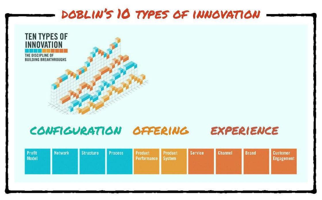 Doblin's 10 Types of Innovation