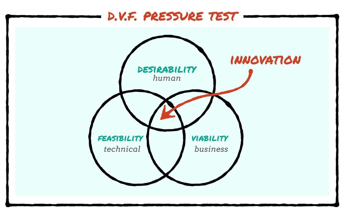 D.V.F. Pressure Test