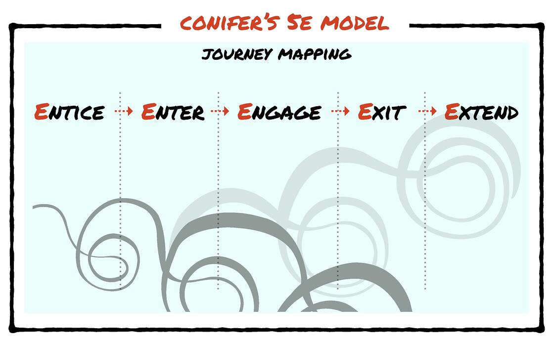 Conifer's 5E Model for Journey Mapping